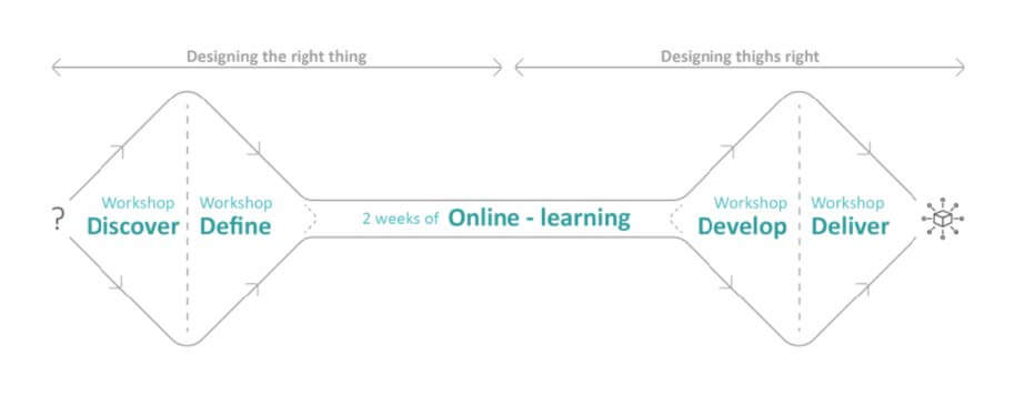 The D-THINK HEALTH course proces